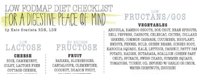 FODMAPS Diet Checklist